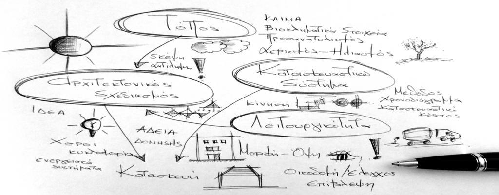 κατασκευαστική μέθοδος Τεχνικού γραφείου Μουτζούρη - Κάρυστος